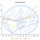 قیمت جهانی مواد غذایی- ژانویه 2021